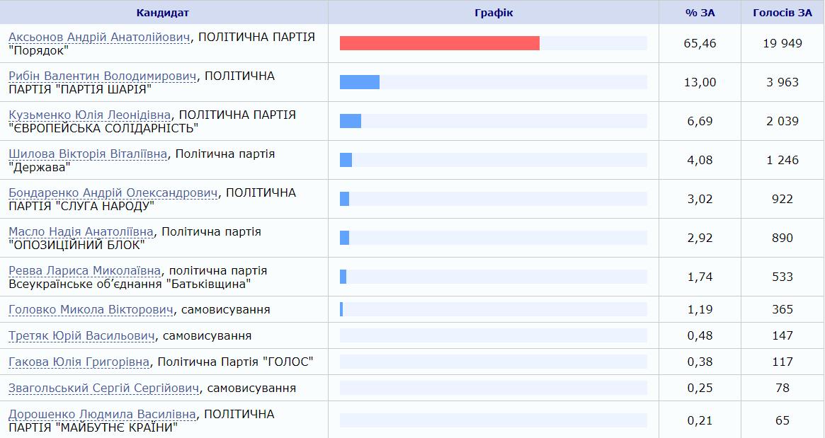 ЦИК объявила победителя на довыборах в Донецкой области - фото 2