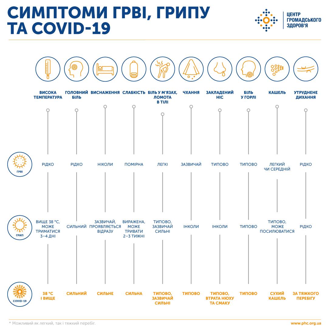 Симптоми, за якими можна визначити COVID-19, грип та ГРВІ - фото 2