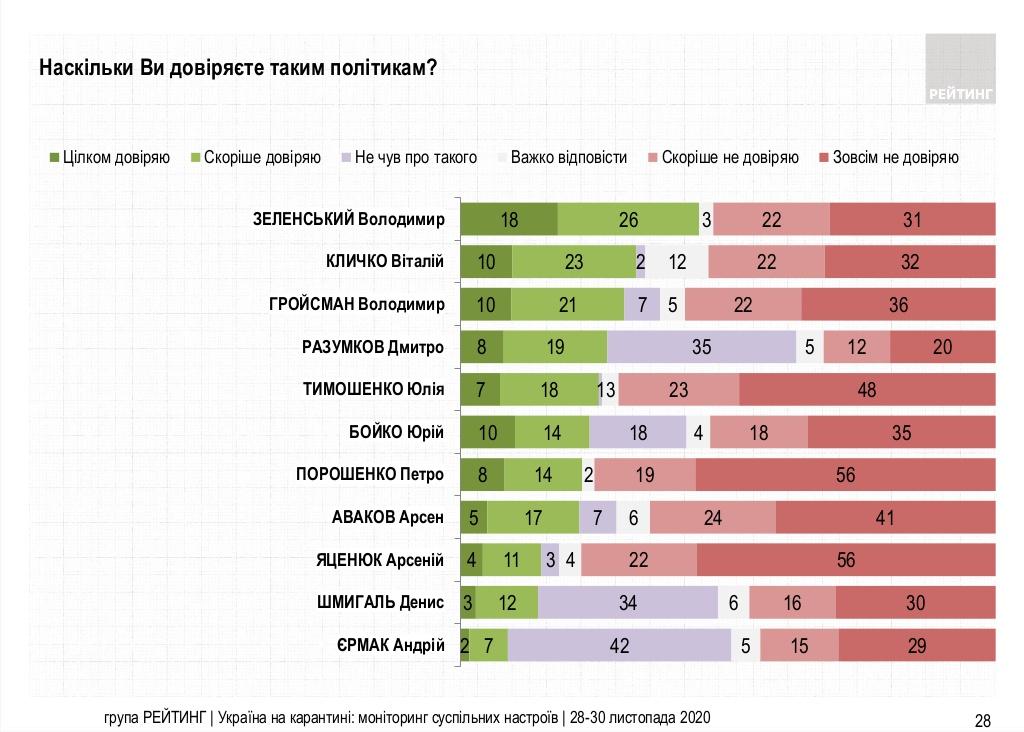 Новый рейтинг доверия к политикам: кто наступает на пятки лидеру-Зеленскому - фото 2