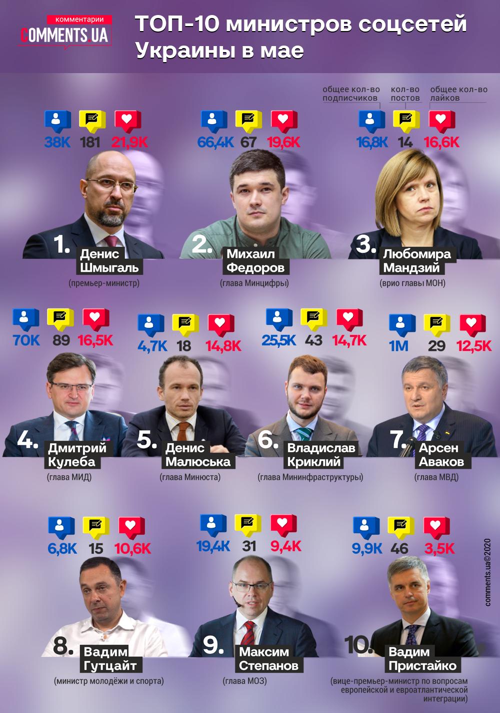 """""""Министр соцсетей"""" Украины в мае: Кабмин резко теряет популярность в Сети - фото 3"""