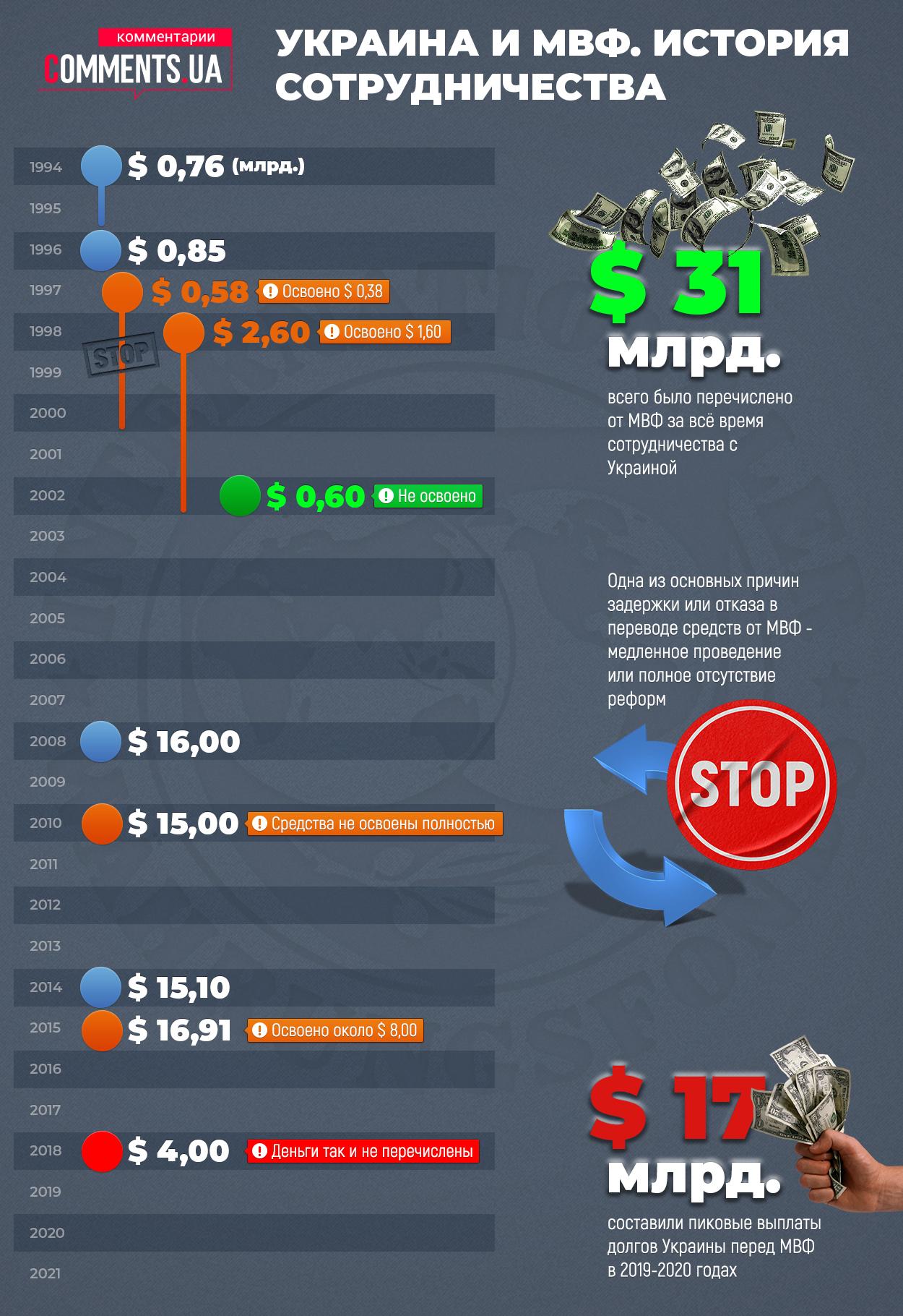 Сотрудничество Украины с МВФ: нужны ли нам кредиты - фото 2
