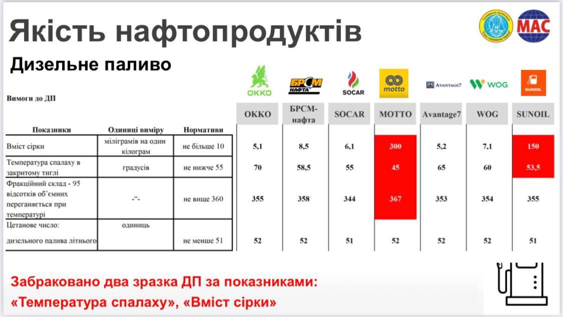 Проверка качества бензина и дизтоплива в столице: где нашли нарушения - фото 2