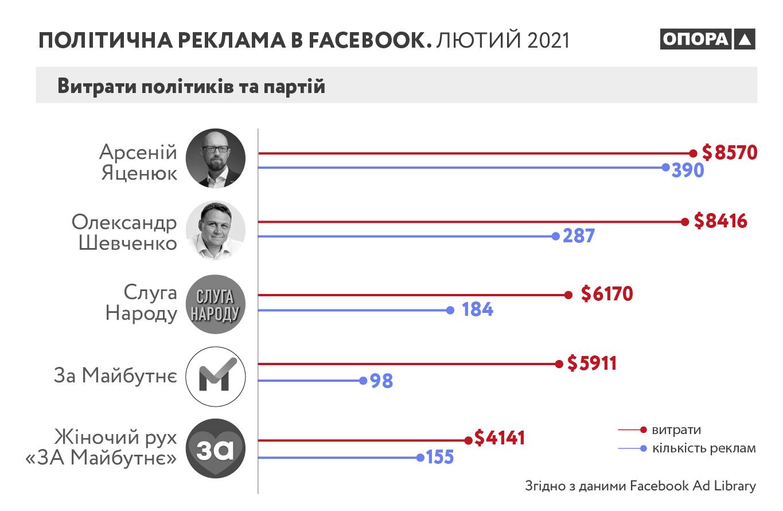 Стало відомо, які суми витрачають на політичну рекламу в Facebook в Україні - фото 3