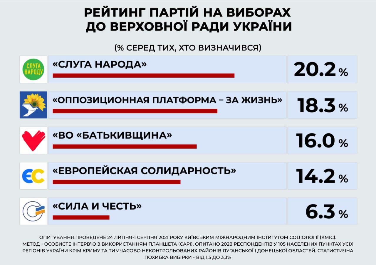 """В Раду проходят пять партий: наибольший рейтинг - у """"Слуги народа"""" и ОПЗЖ, - опрос КМИС - фото 2"""