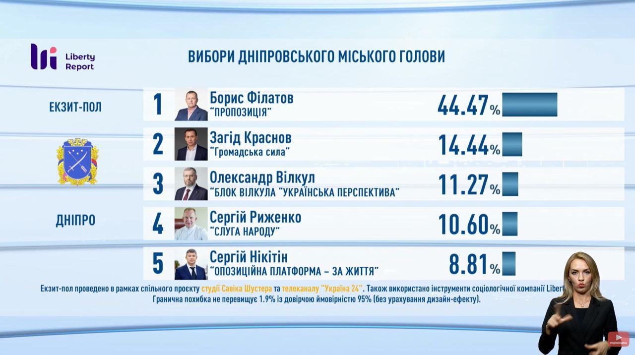 Підсумки голосування: з'явилися дані екзитполів - фото 13
