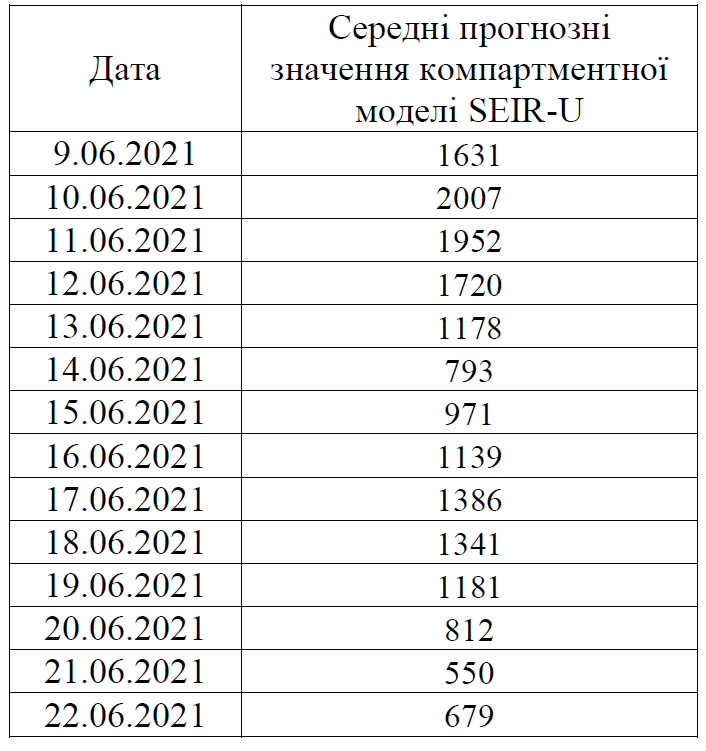 Ученые спрогнозировали развитие COVID в Украине до конца июня  - фото 2