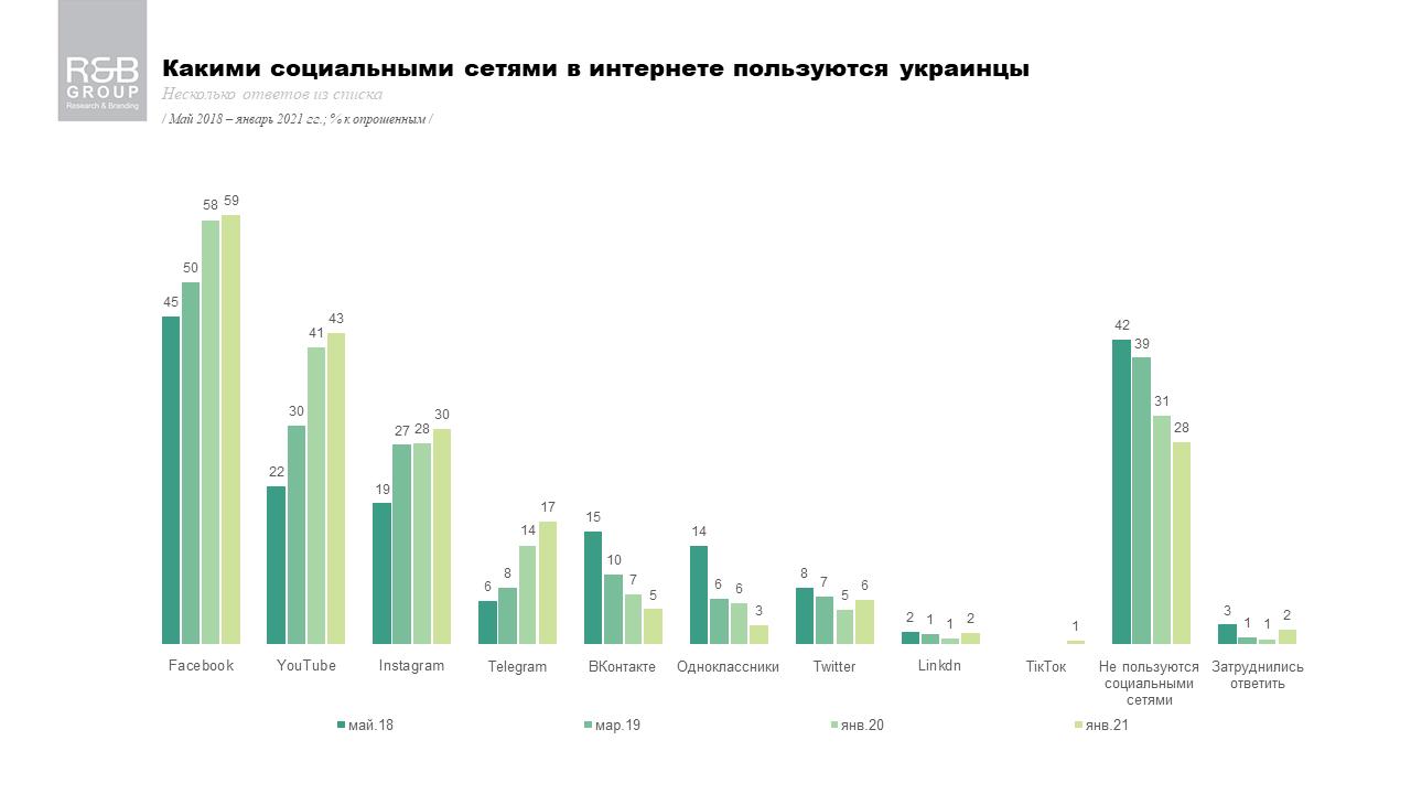 Какая из соцсетей популярнее всего в Украине  - фото 2