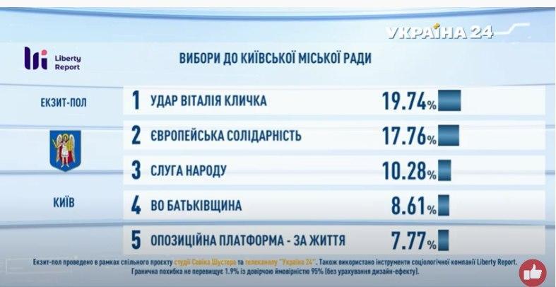 Підсумки голосування: з'явилися дані екзитполів - фото 3