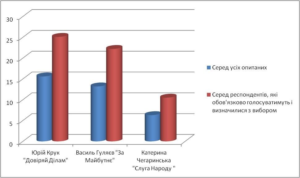 Выборы-2020: результаты соцопроса в новосозданном Одесском районе - фото 3