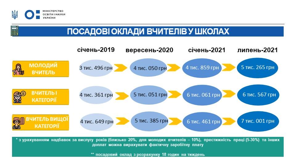 Сколько зарабатывают молодые учителя в Украине - фото 2