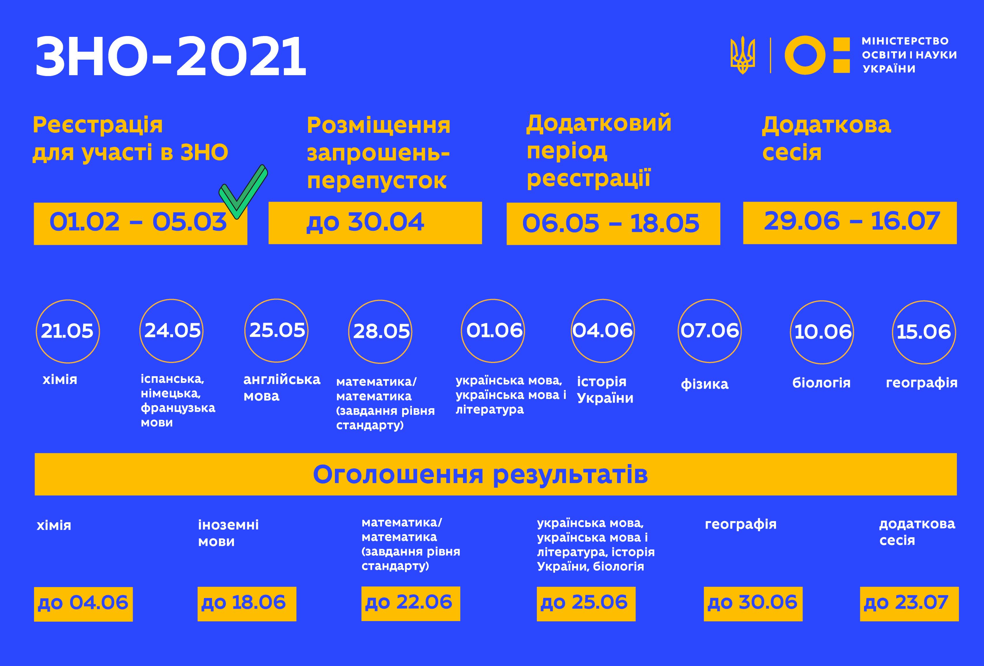 Могут ли отменить ВНО-2021 из-за пика COVID-19: заявление МОН - фото 3
