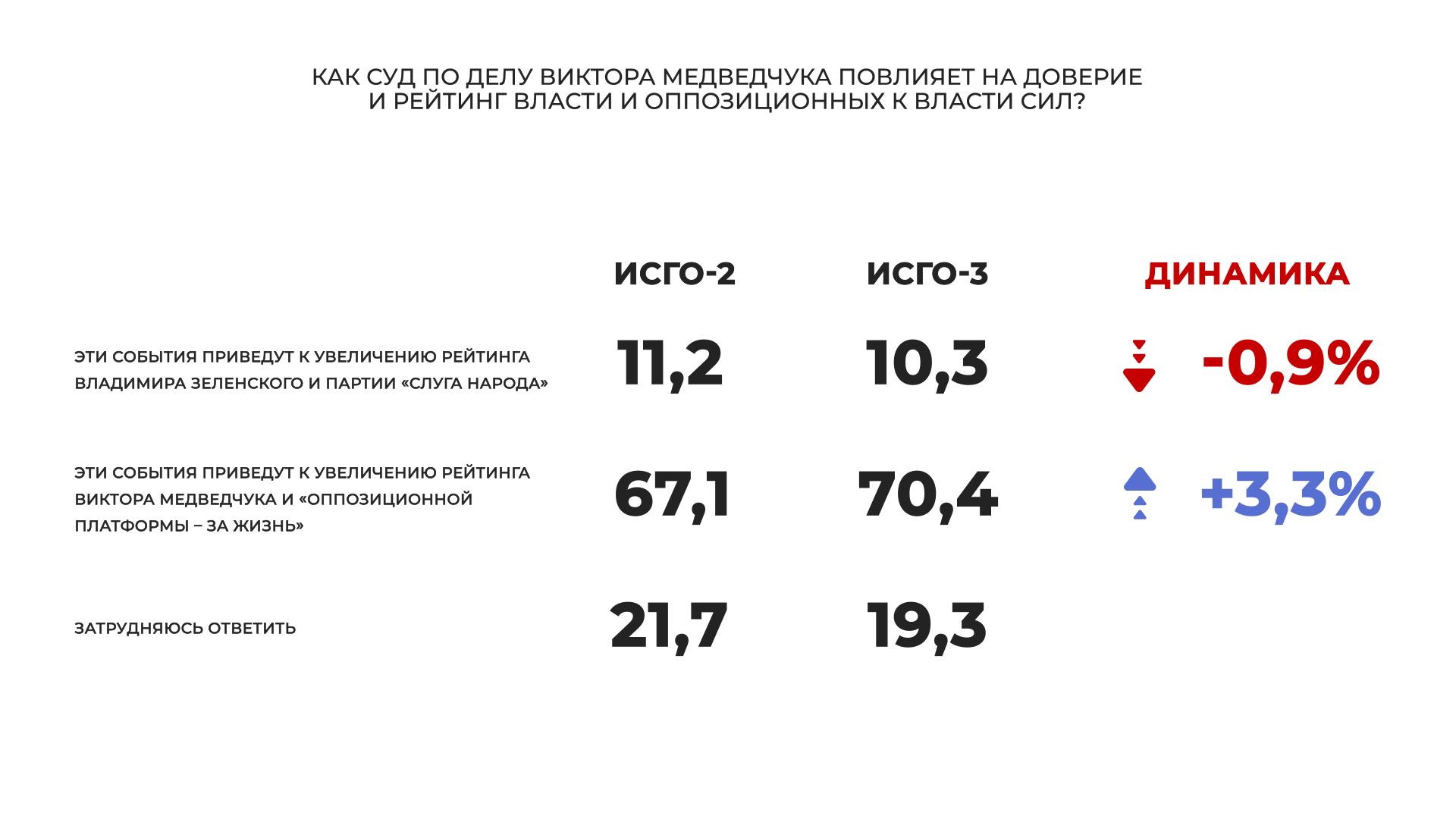 """""""Слуга народа"""" и """"Оппозиционная платформа – За жизнь"""" – лидеры парламентских выборов, большинство украинцев считают, что Медведчук невиновен, - соцопрос - фото 8"""
